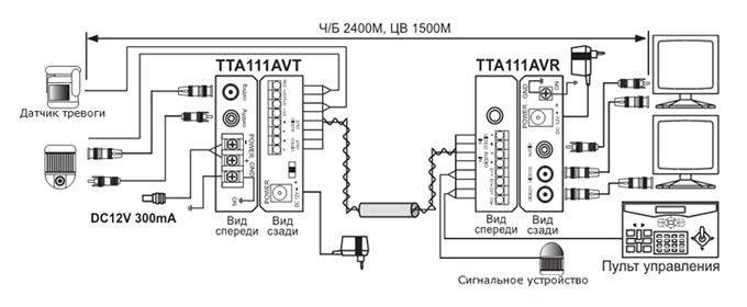 Схема подключения активного приемника видео, аудио и сигналов управления SC&T TTA111AVR.